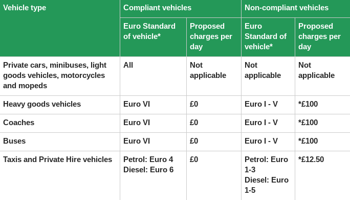euro-emission-standards-clean-air-zone-charges