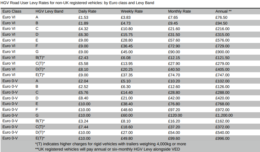 hgv-road-user-levy-table
